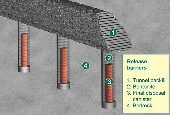 Cuatro de las barreras que impiden la dispersión de los residuos nucleares (haga clic para ampliar): 1. Sellado del túnel, 2. Bentonita, 3. Bidón para almacenar residuos, 4. Lecho de roca.
