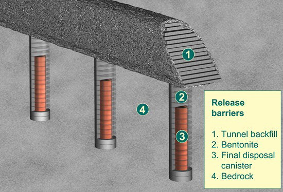 Four of the barriers that prevent the nuclear waste from being released.