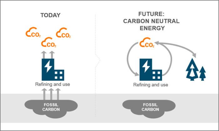 Un graphique présente deux scénarios de production de carburants, dont l'un se traduit par une augmentation du CO2.